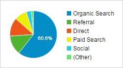 アクセス解析グラフ