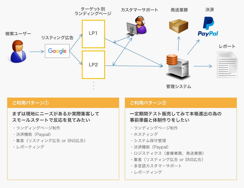 越境ECテストマーケティングパッケージ