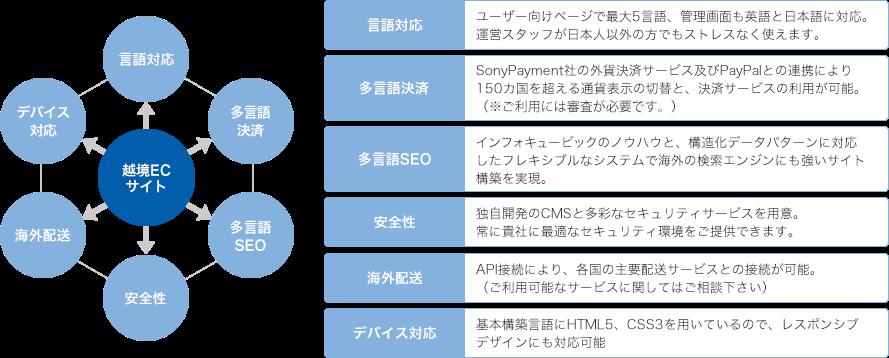 越境EC特化型CMS