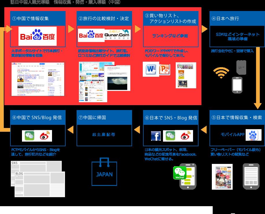 訪日中国人観光導線 情報収集・発信・購入導線(中国)