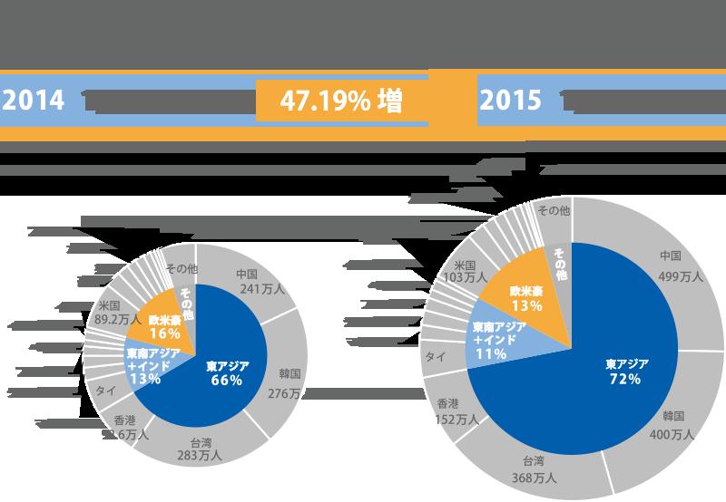 訪日外客数のシェア比較【2014年/2015年 年計】