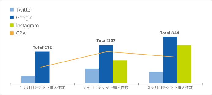 検索エンジン+SNSの配信によりチケット購入件数が1.6倍に増加