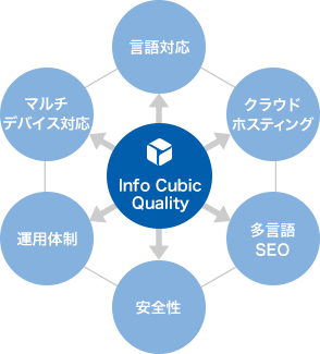 Info Cubic Quality