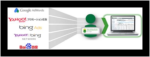 検索連動型広告を効率的に統合管理