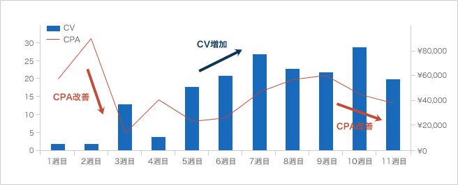 導入事例2 グローバル製造業