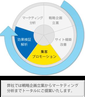 プレスリリースサイクルイメージ