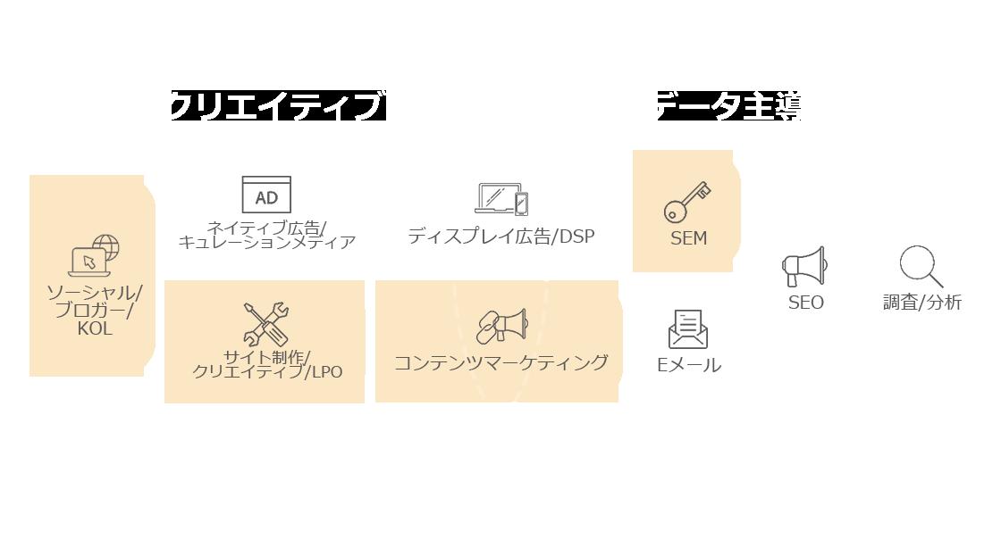 Digital Suiteが提供するサービスの全体像